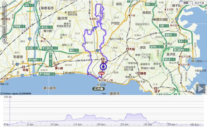 POTTERING40km